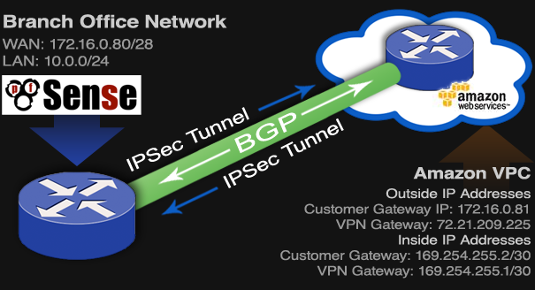 pfSense AWS VPC IPsec Tunnel BGP Diagram